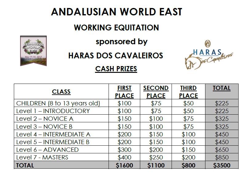 AWE Working Equitation Prize Money